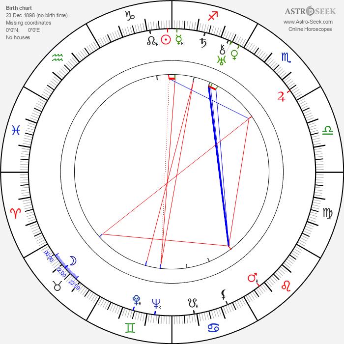 Rafael Rivelles - Astrology Natal Birth Chart