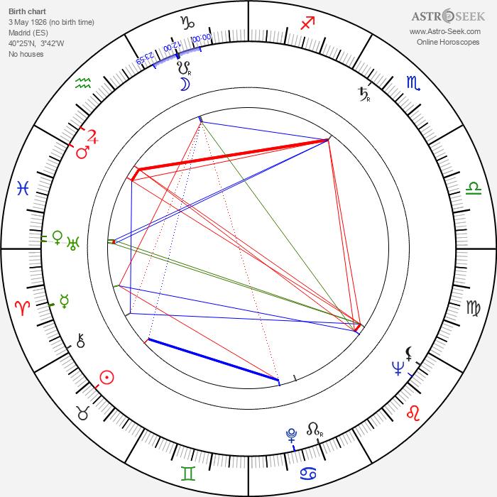Rafael Romero Marchent - Astrology Natal Birth Chart