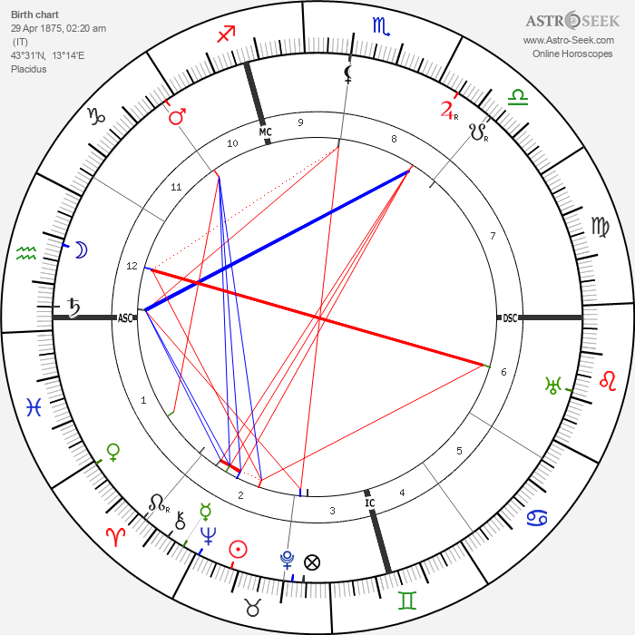 Rafael Sabatini - Astrology Natal Birth Chart