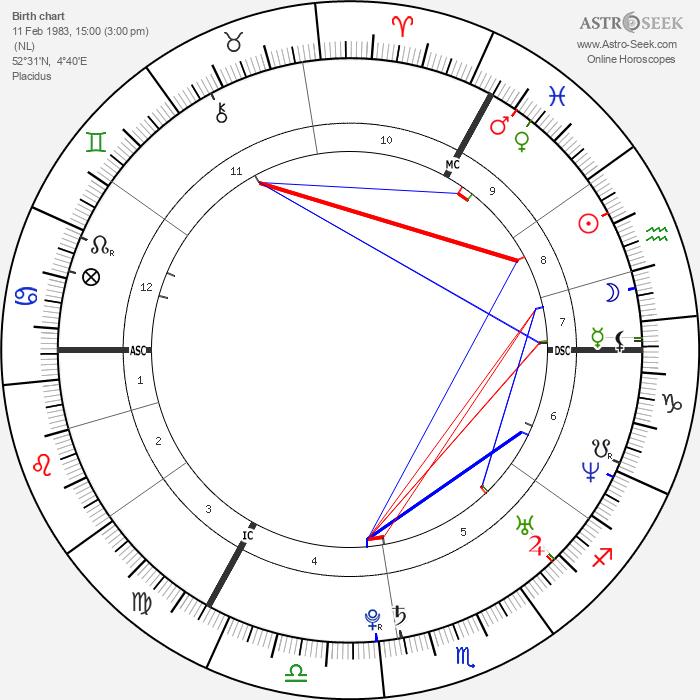 Rafael van der Vaart - Astrology Natal Birth Chart