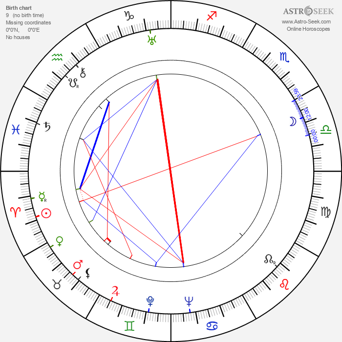 Rafaela Aparicio - Astrology Natal Birth Chart