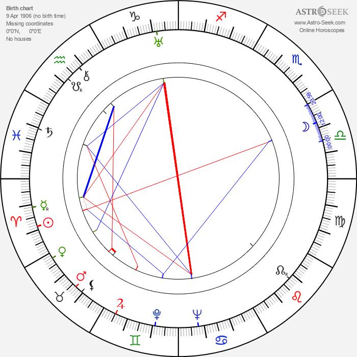 Rafaela Aparicio - Astrology Natal Birth Chart
