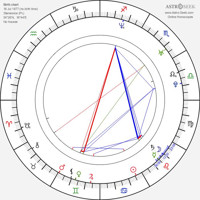 Rafal Koszucki - Astrology Natal Birth Chart