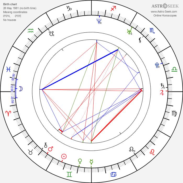 Rafal Kwietniewski - Astrology Natal Birth Chart