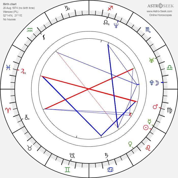 Rafal Rutowicz - Astrology Natal Birth Chart