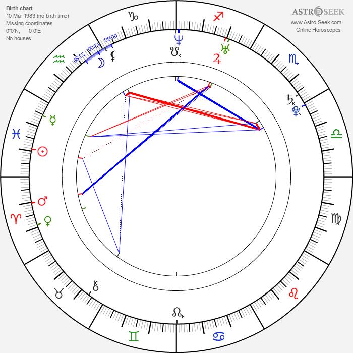 Rafe Spall - Astrology Natal Birth Chart