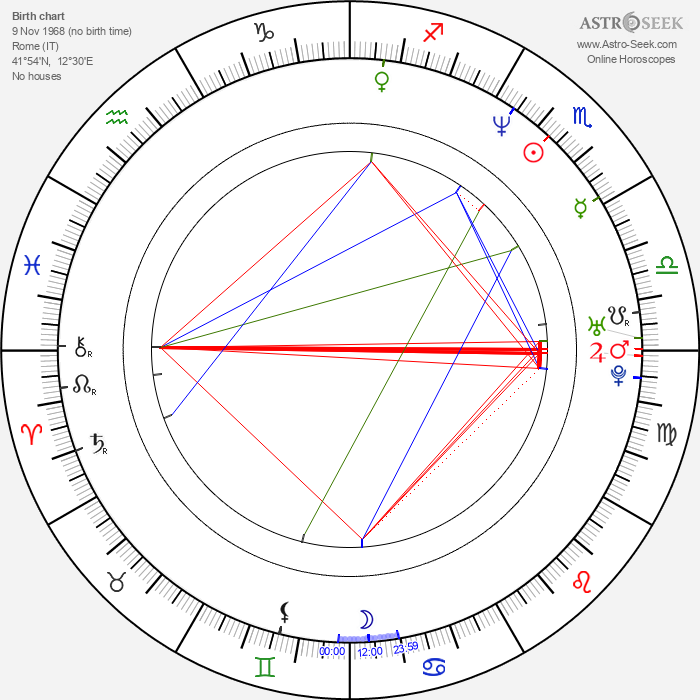 Raffaele Buranelli - Astrology Natal Birth Chart