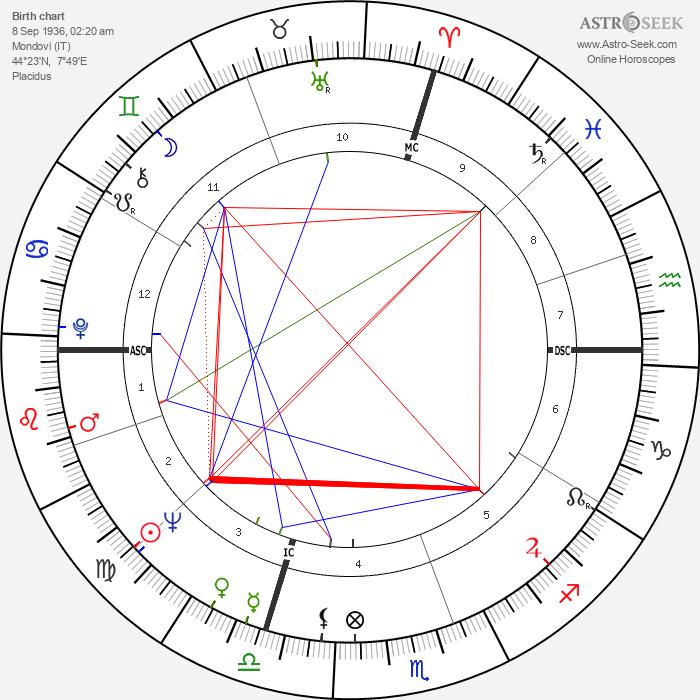 Raffaele Costa - Astrology Natal Birth Chart