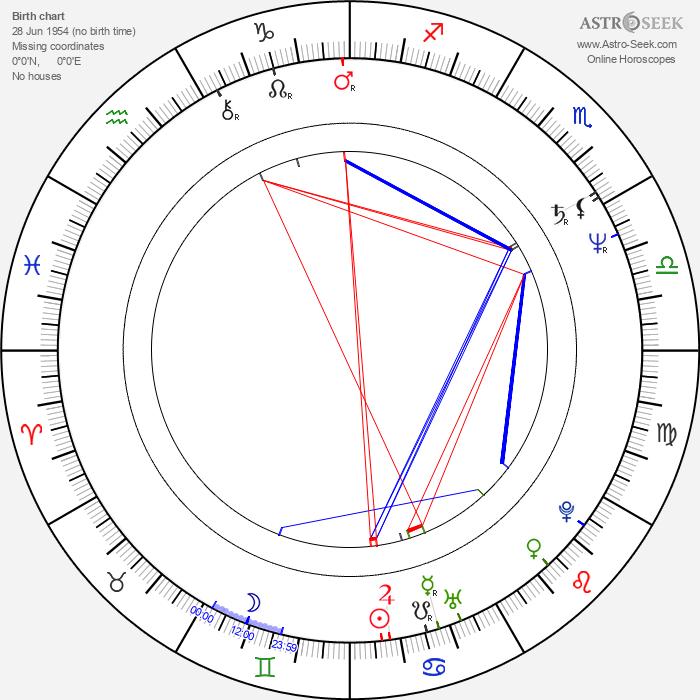 Raffaella De Laurentiis - Astrology Natal Birth Chart