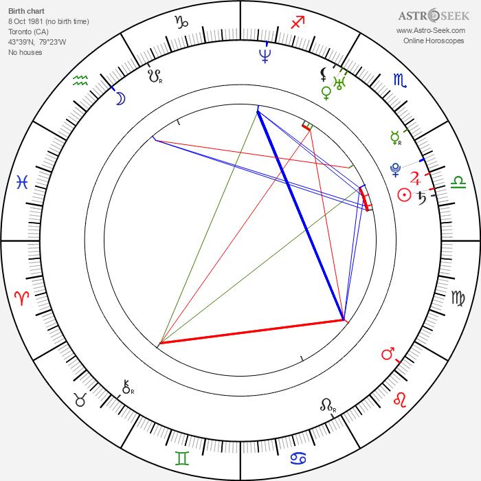 Raffi Torres - Astrology Natal Birth Chart
