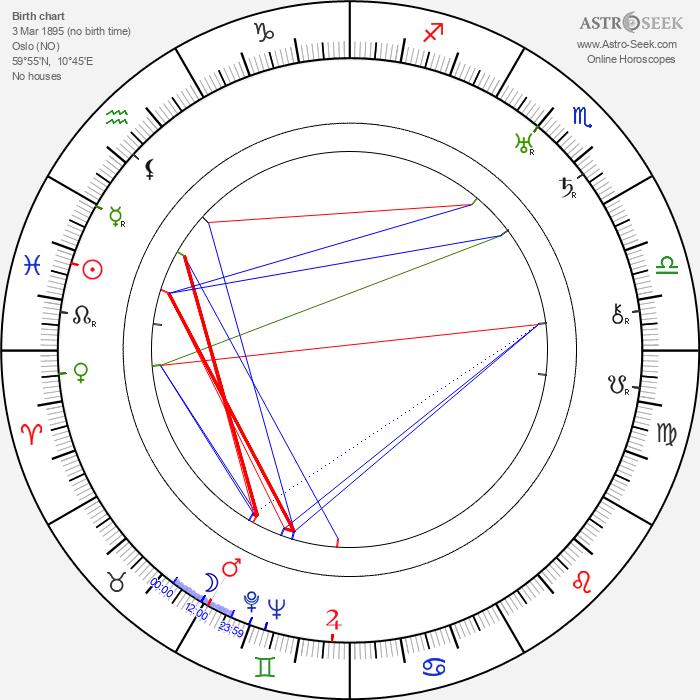 Ragnar Anton Kittil Frisch - Astrology Natal Birth Chart