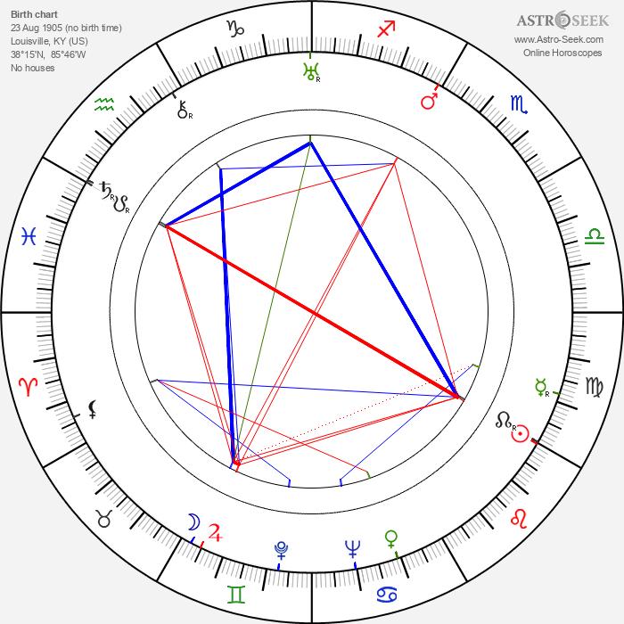 Rags Ragland - Astrology Natal Birth Chart