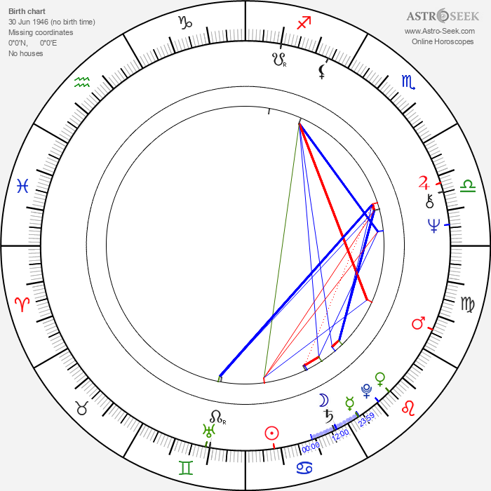 Rahat Kazmi - Astrology Natal Birth Chart