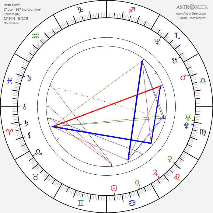 Rahul Bose - Astrology Natal Birth Chart