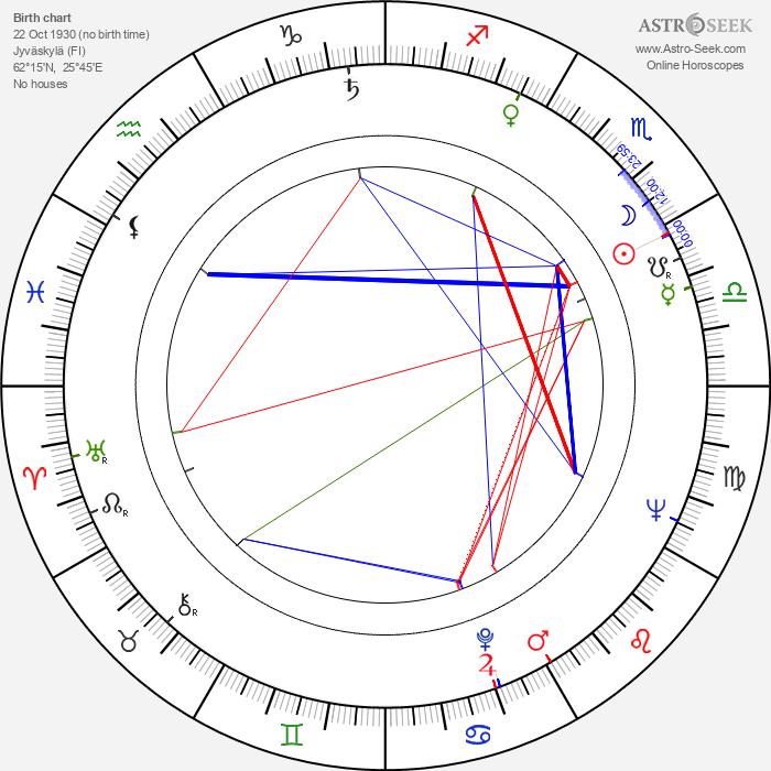 Raija Paalanen - Astrology Natal Birth Chart