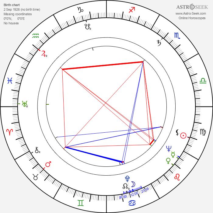 Raija Riikkala - Astrology Natal Birth Chart