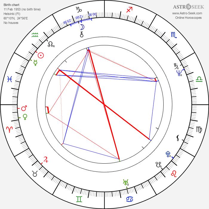 Raija Siekkinen - Astrology Natal Birth Chart