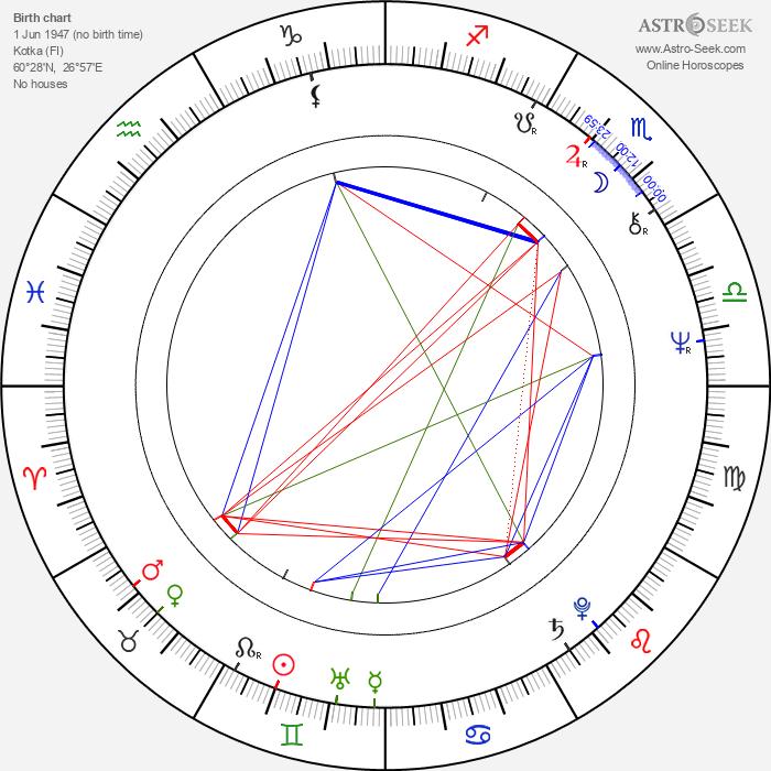 Raija-Sinikka Rantala - Astrology Natal Birth Chart