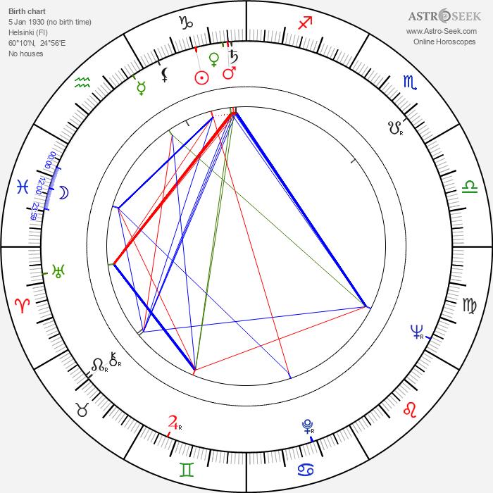 Raikko Pihlajamaa - Astrology Natal Birth Chart