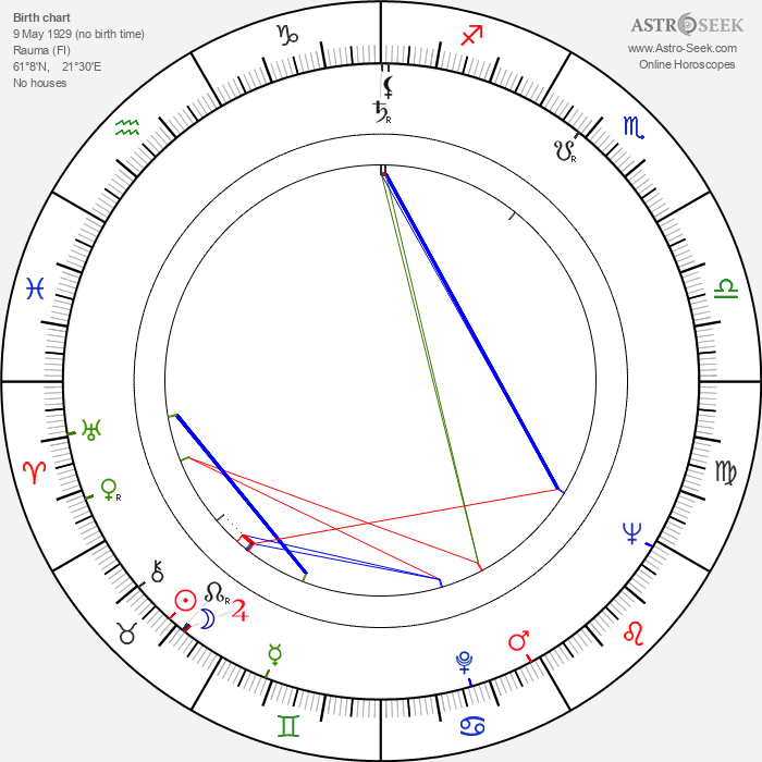 Raili Rusto - Astrology Natal Birth Chart