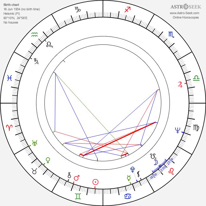 Raili Tiensuu - Astrology Natal Birth Chart