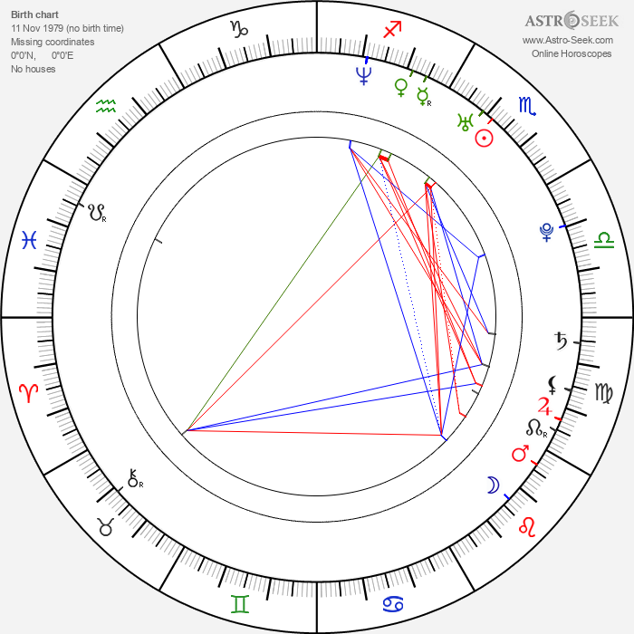 Raima Sen - Astrology Natal Birth Chart