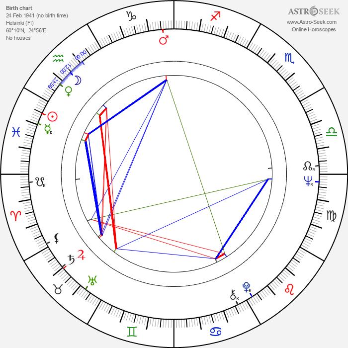 Raimo Hartzell - Astrology Natal Birth Chart