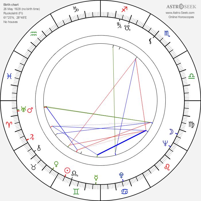 Raimo Ilaskivi - Astrology Natal Birth Chart