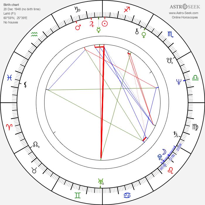 Raimo O. Niemi - Astrology Natal Birth Chart