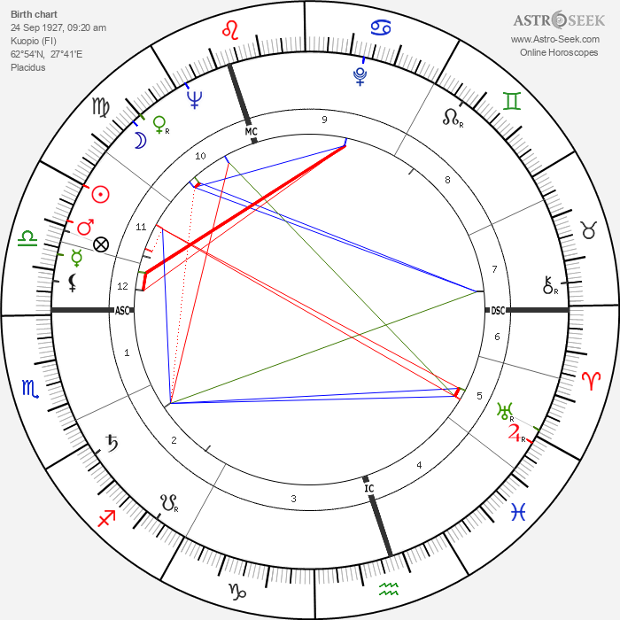 Raimo Utriainen - Astrology Natal Birth Chart