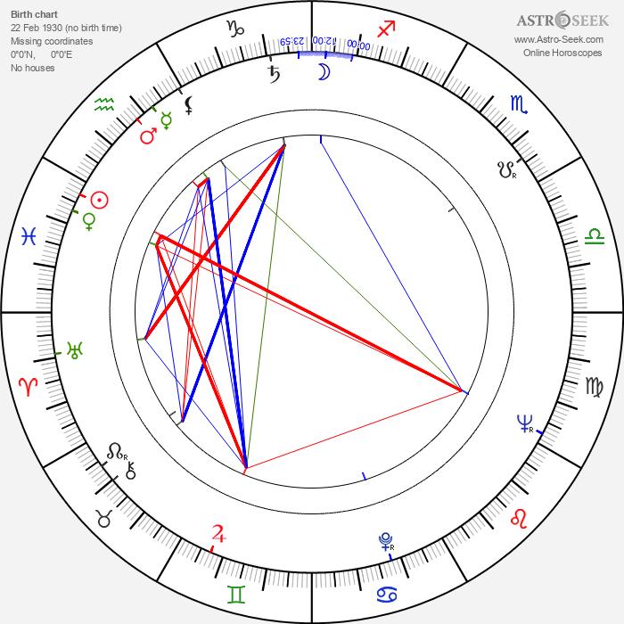 Raimo Virtanen - Astrology Natal Birth Chart