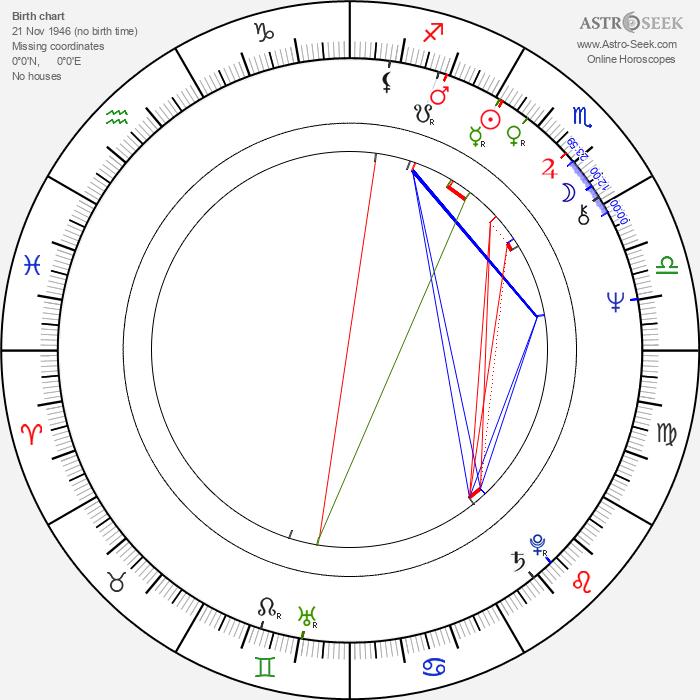 Rainer Boldt - Astrology Natal Birth Chart