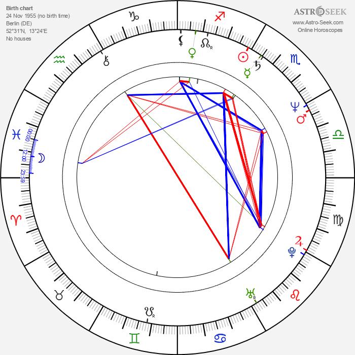 Rainer Grenkowitz - Astrology Natal Birth Chart