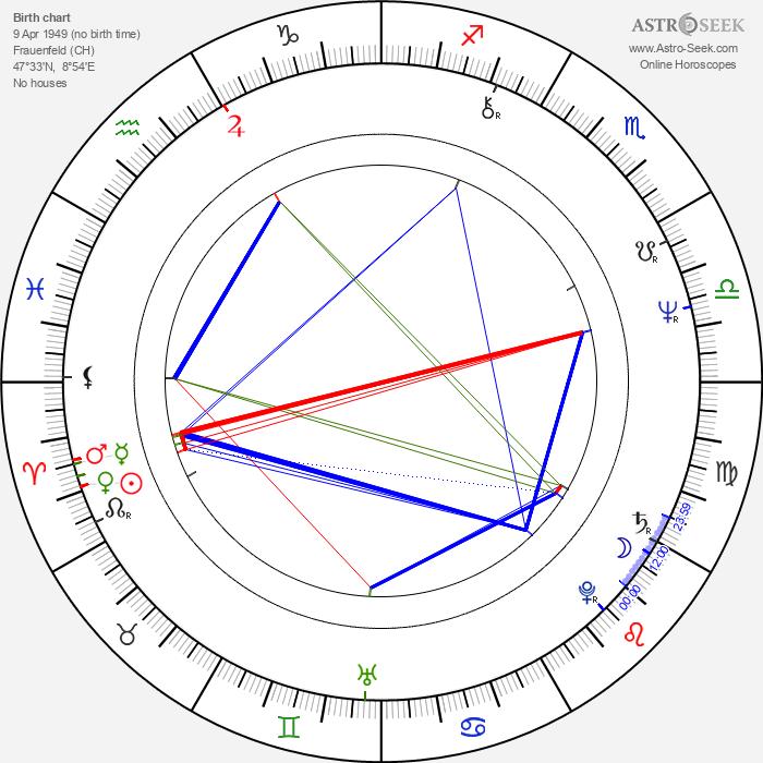 Rainer Klausmann - Astrology Natal Birth Chart
