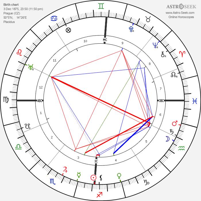 Rainer Maria Rilke - Astrology Natal Birth Chart