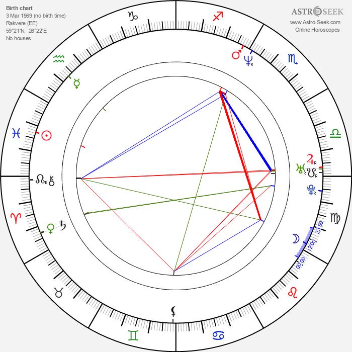 Rainer Sarnet - Astrology Natal Birth Chart