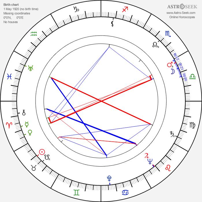Rainer Virtanen - Astrology Natal Birth Chart