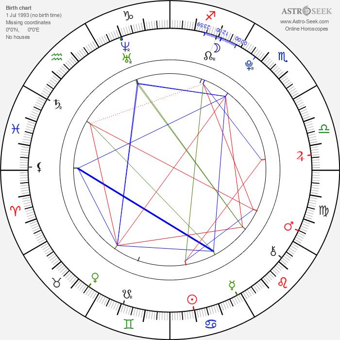 Raini Rodriguez - Astrology Natal Birth Chart