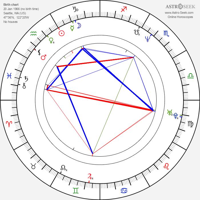 Rainn Wilson - Astrology Natal Birth Chart