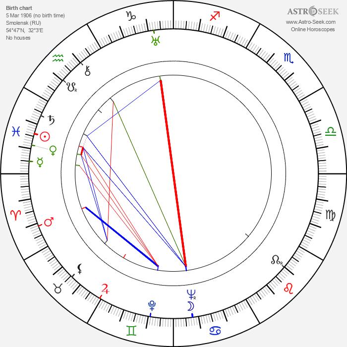 Raisa Jesipova - Astrology Natal Birth Chart
