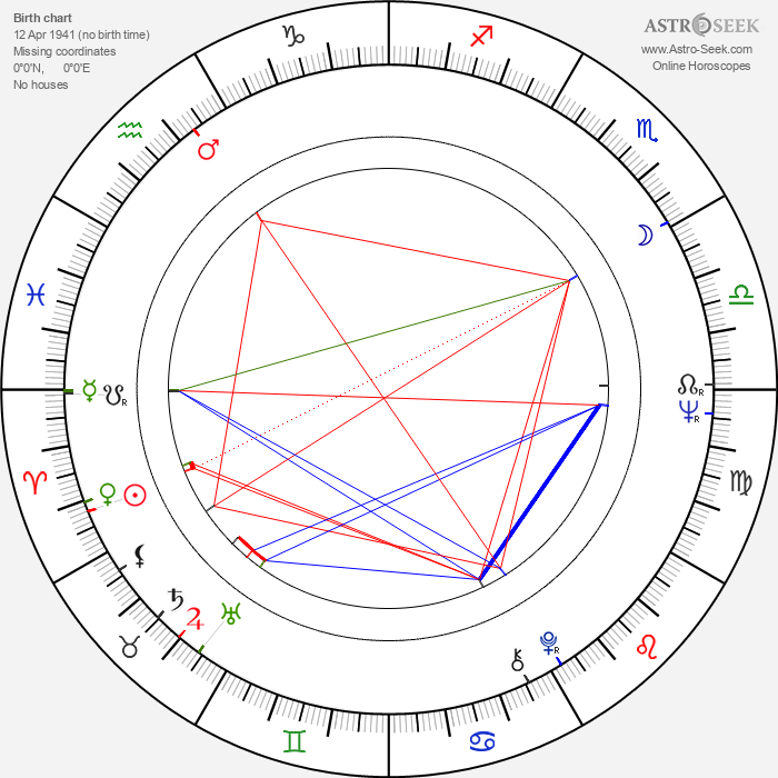 Raita Karpo - Astrology Natal Birth Chart