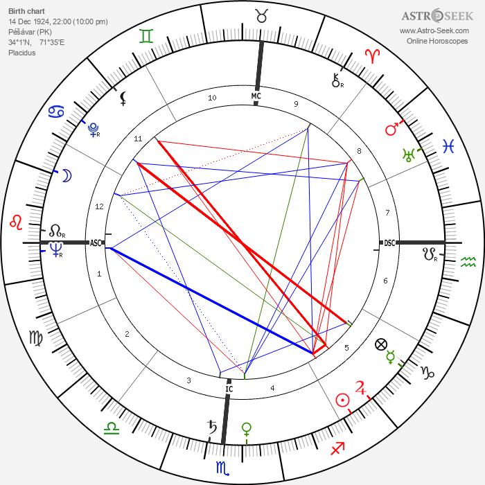Raj Kapoor - Astrology Natal Birth Chart