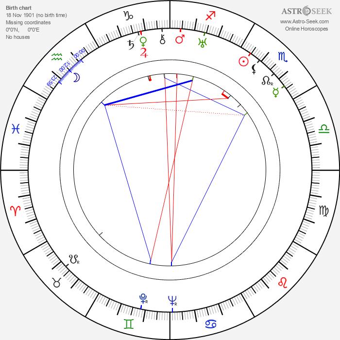Rajaram Vankudre Shantaram - Astrology Natal Birth Chart