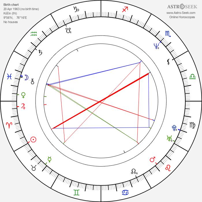 Rajiv Menon - Astrology Natal Birth Chart
