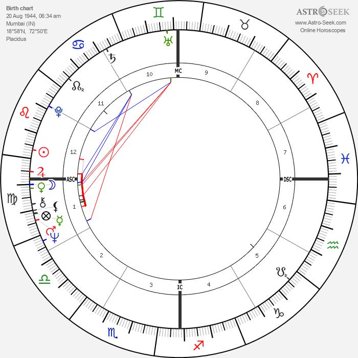 Rajiv Ratna Gandhi - Astrology Natal Birth Chart