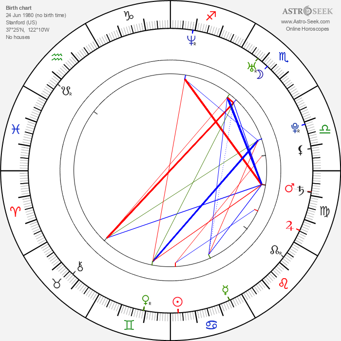 Rajiv Shah - Astrology Natal Birth Chart