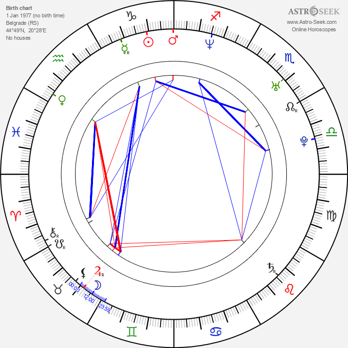 Rajko Radovic - Astrology Natal Birth Chart