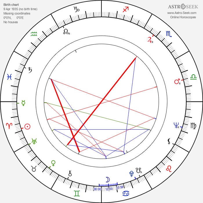 Rajmund Jarosz - Astrology Natal Birth Chart