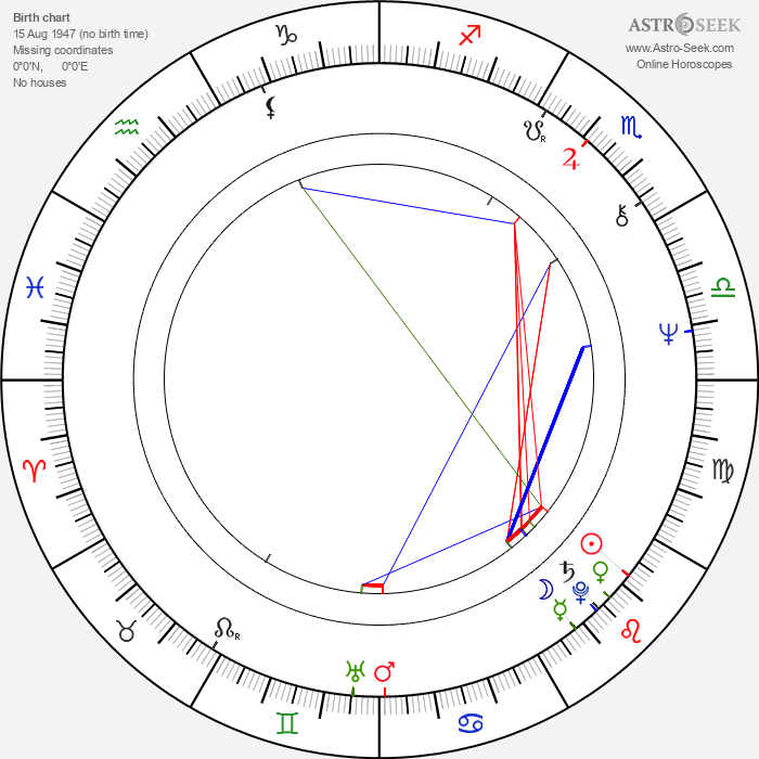 Rakhee Gulzar - Astrology Natal Birth Chart