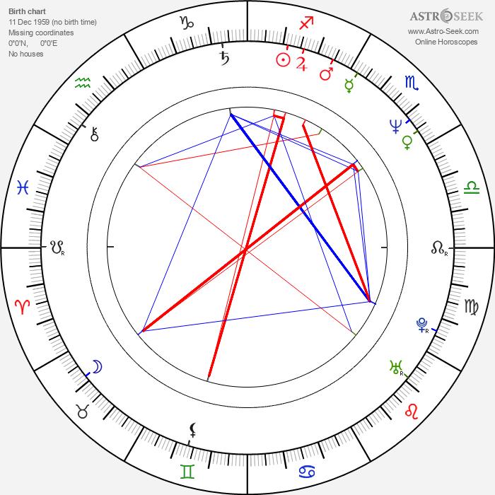 Rakkjo Ide - Astrology Natal Birth Chart